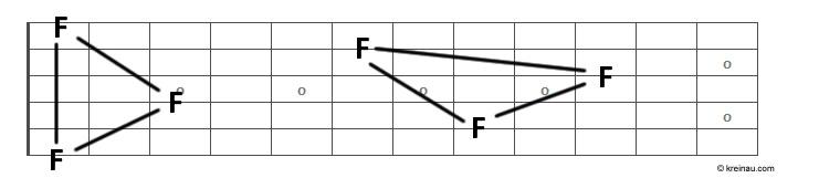 Das Griffbrett - zwei Dreiecke